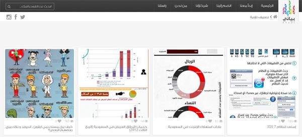 بياني اول موقع عربي لجمع وتصنيف الانفوجرافيك العربي