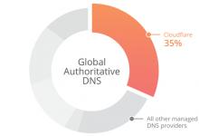 Photo of طريقة تسريع الانترنت بواسطة CloudFlare DNS