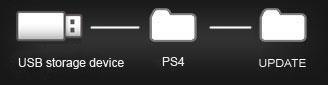 طريقة تحديث PlayStation 4 بواسطة الفلاش ميموري USB